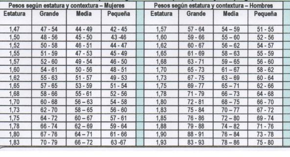 Tabla del peso ideal - FisicoSaludcom